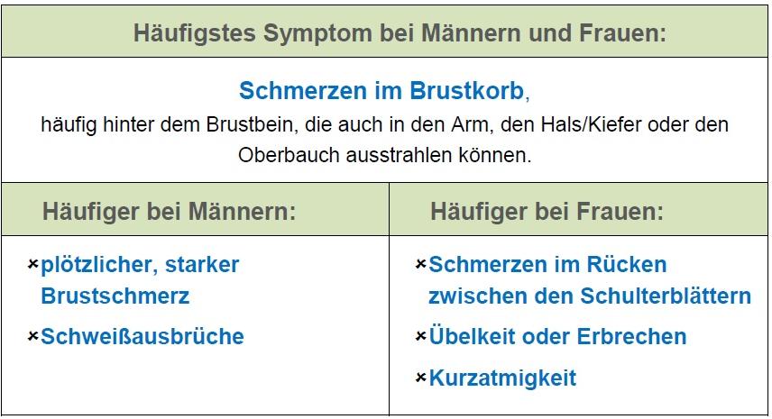 Symptome bei akuten Herzproblemen